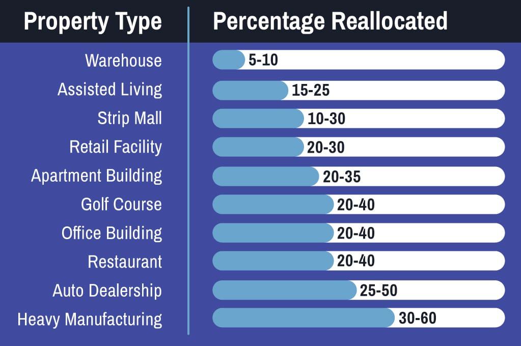 property type chart