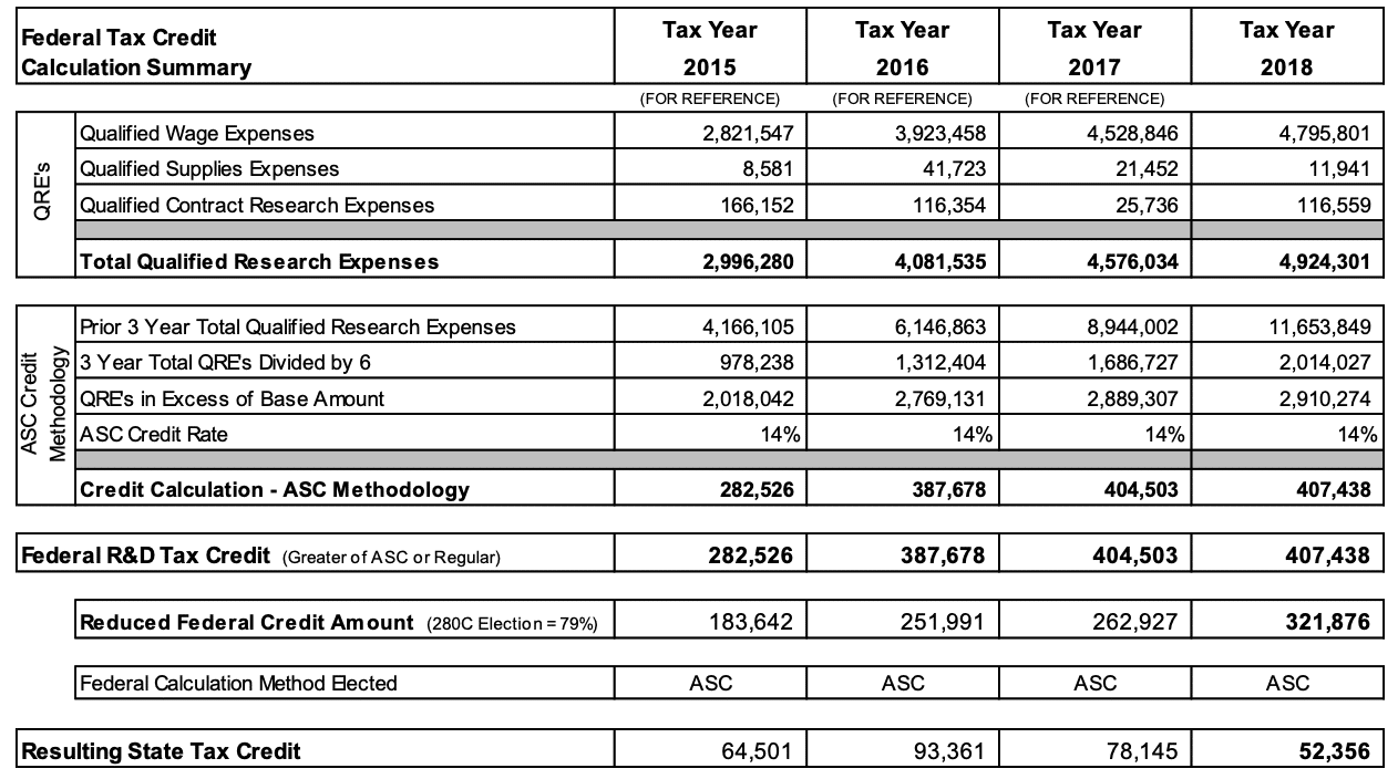 federal tax credit summary - Automotive Remanufacturer Earns Nearly $350,000 in Annual Federal and State R&D Tax Credits – more than doubling its savings from previous year. - Tri-Merit